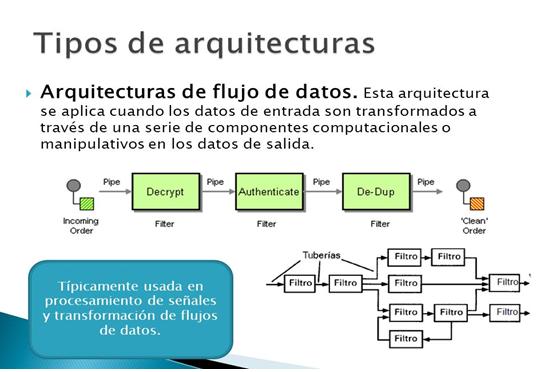 Unidad 2 arquitectura de dise o ingenieria del software for Arquitectura de capas software